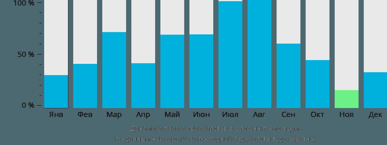 Динамика поиска авиабилетов в Олесунн по месяцам