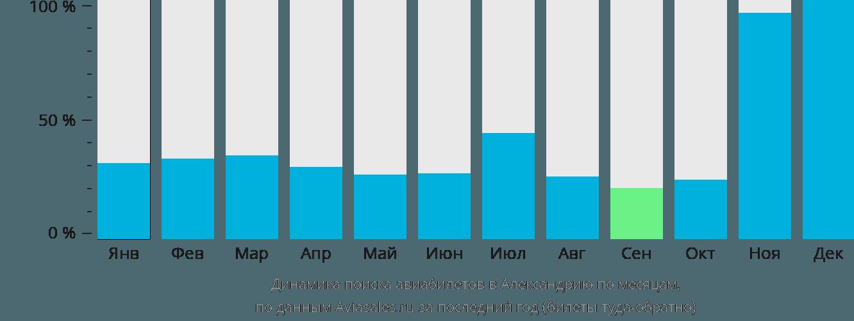 Динамика поиска авиабилетов Александрия по месяцам