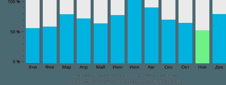 Динамика поиска авиабилетов в Акюрейри по месяцам
