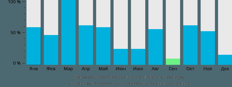 Динамика поиска авиабилетов в Сан-Рафаэль по месяцам