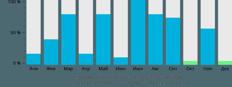 Динамика поиска авиабилетов Зарафшан по месяцам