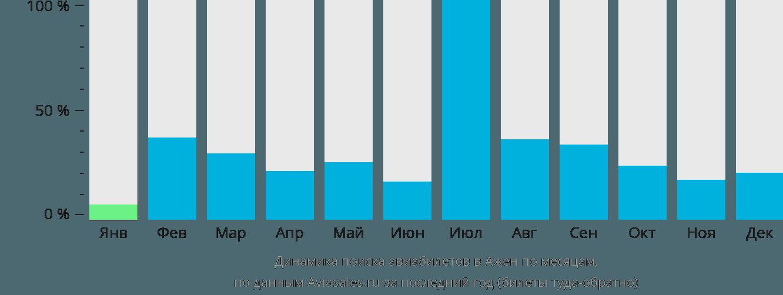 Динамика поиска авиабилетов Ажен по месяцам