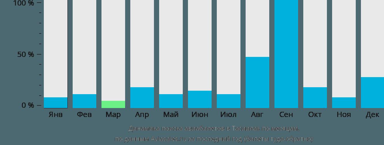 Динамика поиска авиабилетов Тасиилак по месяцам