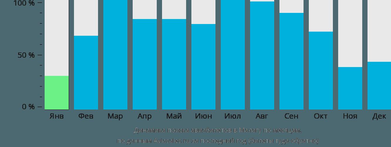 Динамика поиска авиабилетов в Малагу по месяцам