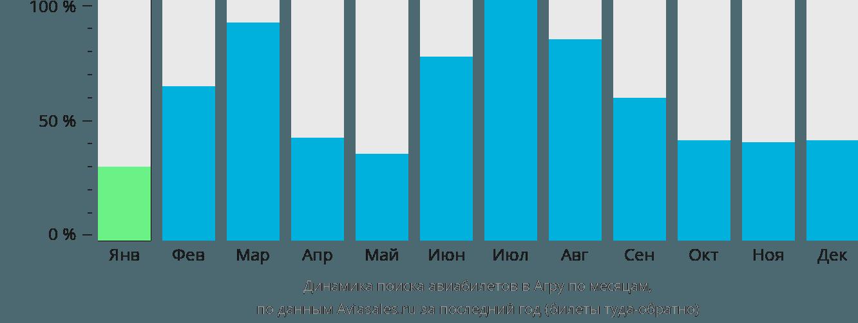 Динамика поиска авиабилетов в Агру по месяцам