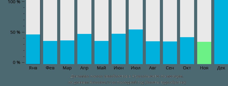 Динамика поиска авиабилетов в Агуаскальентес по месяцам