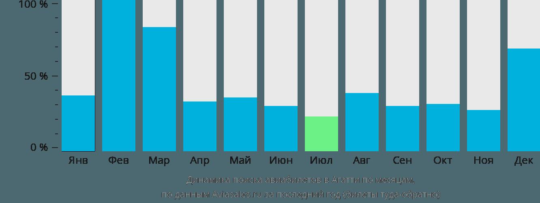 Динамика поиска авиабилетов в Агатти по месяцам