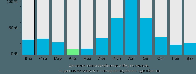 Динамика поиска авиабилетов в Абху по месяцам