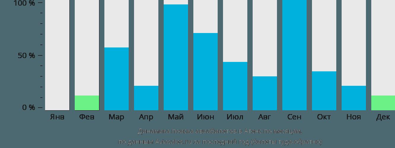 Динамика поиска авиабилетов Атенс по месяцам