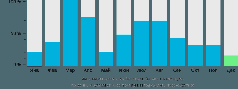 Динамика поиска авиабилетов в Альянс по месяцам