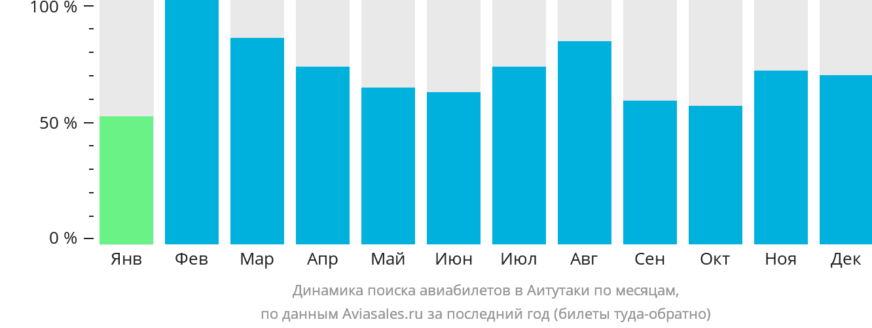 Динамика поиска авиабилетов в Аитутаки по месяцам
