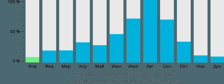 Динамика поиска авиабилетов в Аяччо по месяцам
