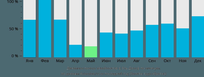 Динамика поиска авиабилетов Сакака Аль-Джуф по месяцам