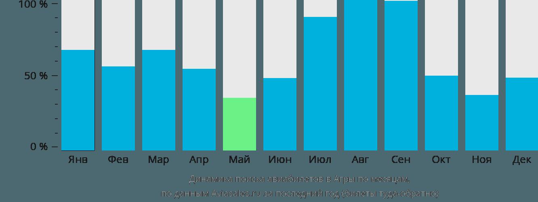 Динамика поиска авиабилетов в Агры по месяцам