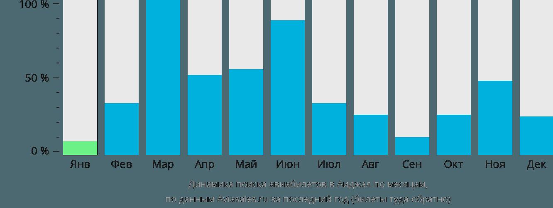 Динамика поиска авиабилетов в Аиджал по месяцам