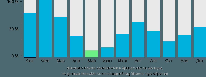 Динамика поиска авиабилетов в Арвидсьяур по месяцам