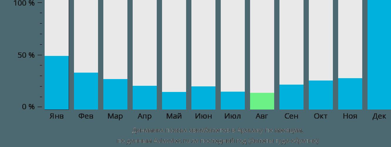 Динамика поиска авиабилетов в Аракажу по месяцам