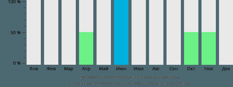 Динамика поиска авиабилетов Акхайок по месяцам