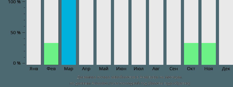 Динамика поиска авиабилетов Анактавак по месяцам