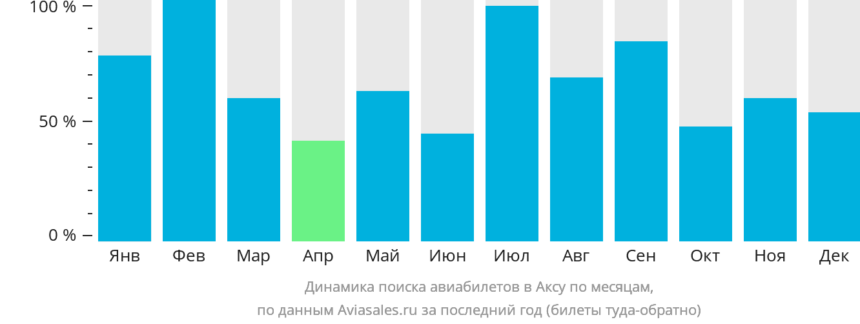 Динамика поиска авиабилетов в Аксу по месяцам