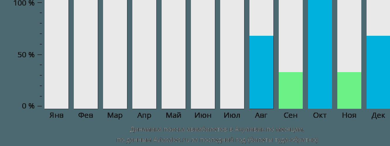 Динамика поиска авиабилетов Акуливик по месяцам