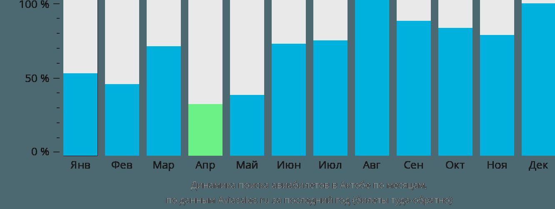 Динамика поиска авиабилетов в Актюбинск по месяцам