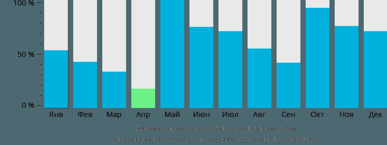 Динамика поиска авиабилетов в Ситуэ по месяцам