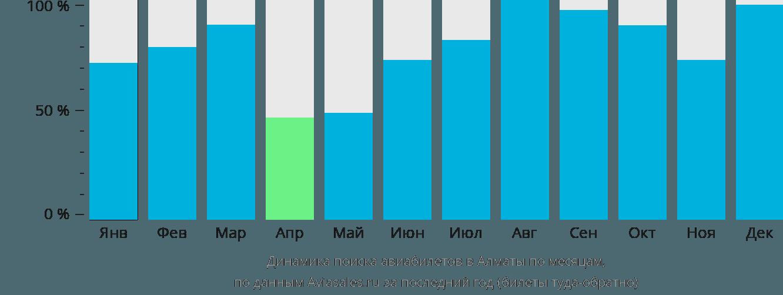 Динамика поиска авиабилетов в Алматы по месяцам