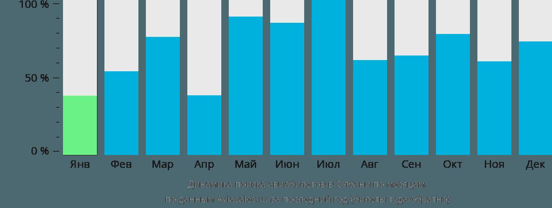 Динамика поиска авиабилетов в Олбани по месяцам