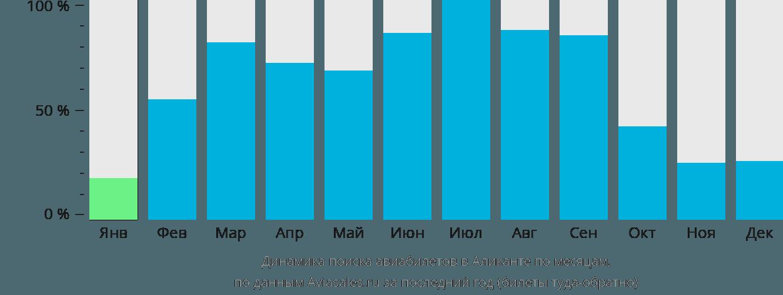 Динамика поиска авиабилетов в Аликанте по месяцам