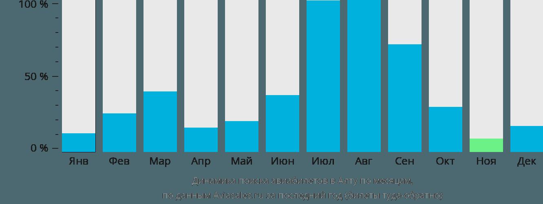Динамика поиска авиабилетов в Алту по месяцам