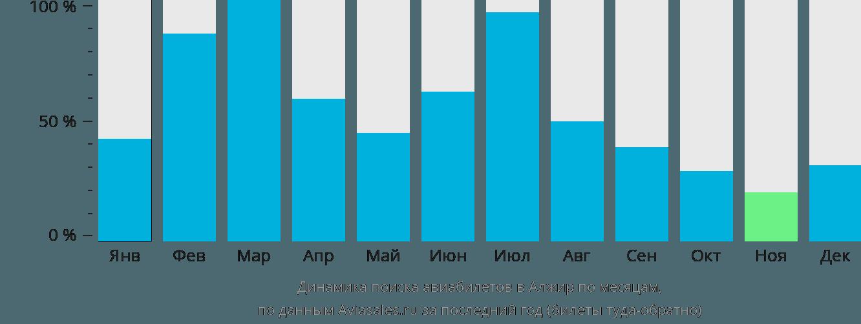 Динамика поиска авиабилетов в Алжир по месяцам