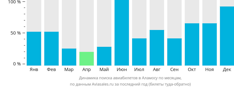 Динамика поиска авиабилетов в Аламосу по месяцам