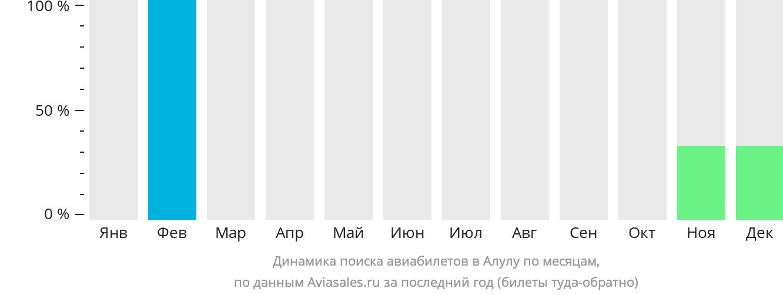 Динамика поиска авиабилетов в Алулу по месяцам