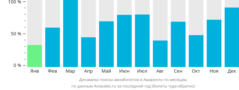 Динамика поиска авиабилетов в Амарильо по месяцам