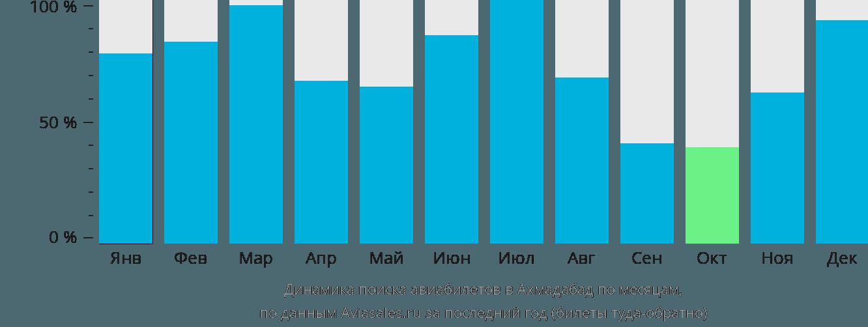 Динамика поиска авиабилетов в Ахмедабад по месяцам