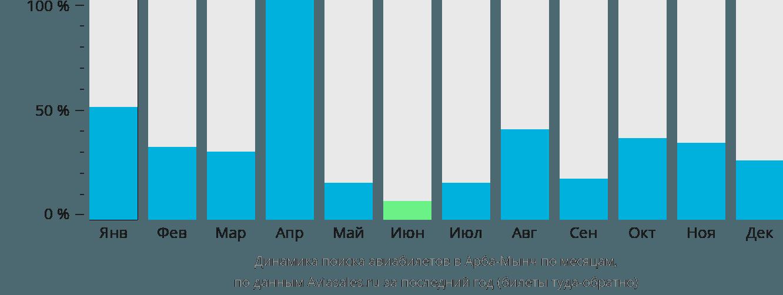 Динамика поиска авиабилетов в Арба-Мынч по месяцам