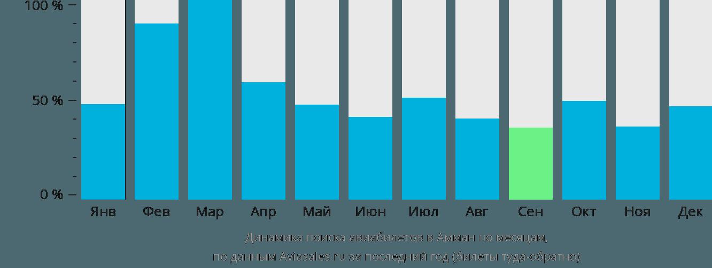 Динамика поиска авиабилетов в Амман по месяцам