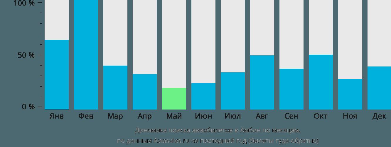 Динамика поиска авиабилетов в Амбон по месяцам