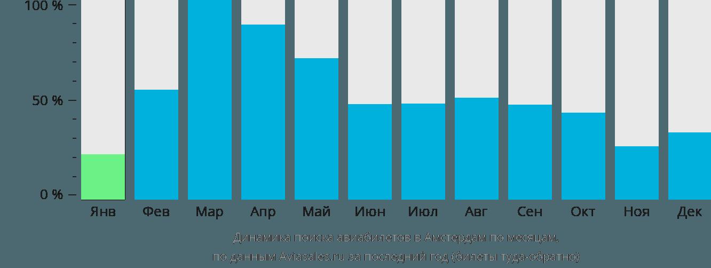Динамика поиска авиабилетов в Амстердам по месяцам