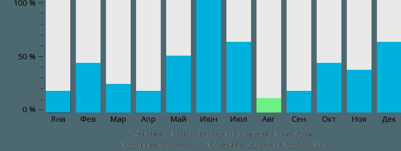 Динамика поиска авиабилетов в Амдерму по месяцам