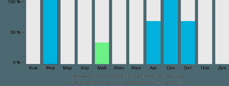 Динамика поиска авиабилетов в Амбатомаинти по месяцам