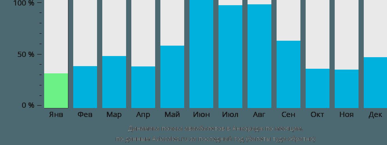 Динамика поиска авиабилетов в Анкоридж по месяцам