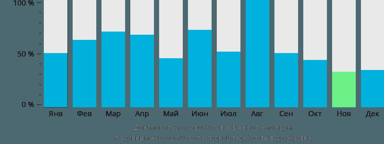 Динамика поиска авиабилетов в Анже по месяцам