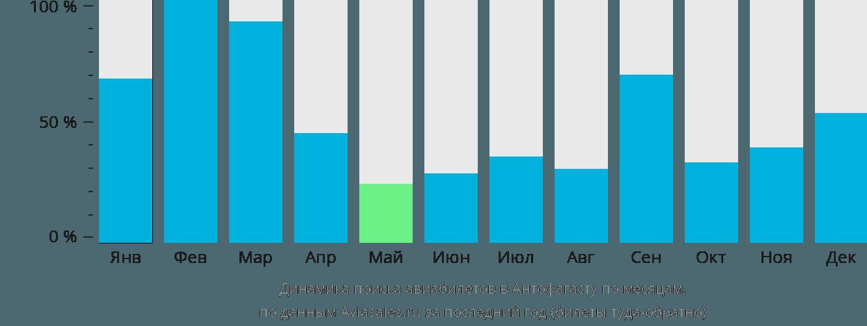 Динамика поиска авиабилетов в Антофагасту по месяцам