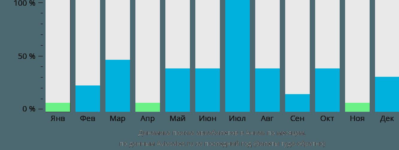 Динамика поиска авиабилетов в Аниак по месяцам