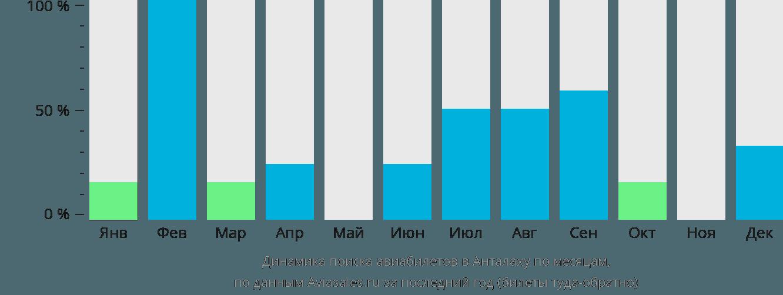Динамика поиска авиабилетов в Анталаху по месяцам
