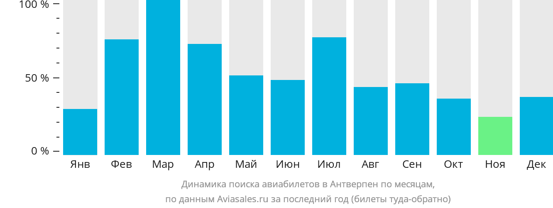 Динамика поиска авиабилетов в Антверпен по месяцам