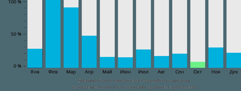Динамика поиска авиабилетов в Андауайлас по месяцам