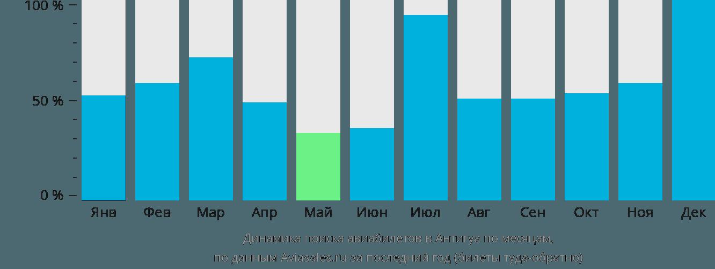Динамика поиска авиабилетов в Антигуа по месяцам
